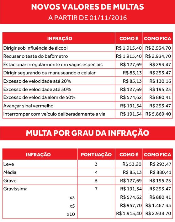 Código de Trânsito Brasileiro: entenda a nova lei 13.281/2016